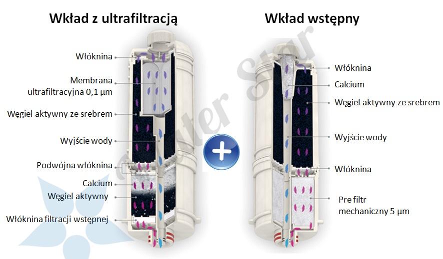 Jonizator Biontech 105, Jonizator podblatowy, nowoczesny jonizator, filtr jonizatora