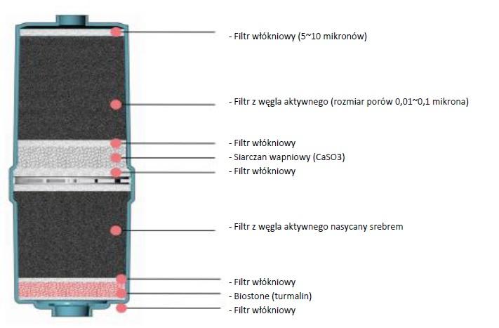 Nexus x-blue 9, nowoczesny jonizator, jonizator dla szpitali