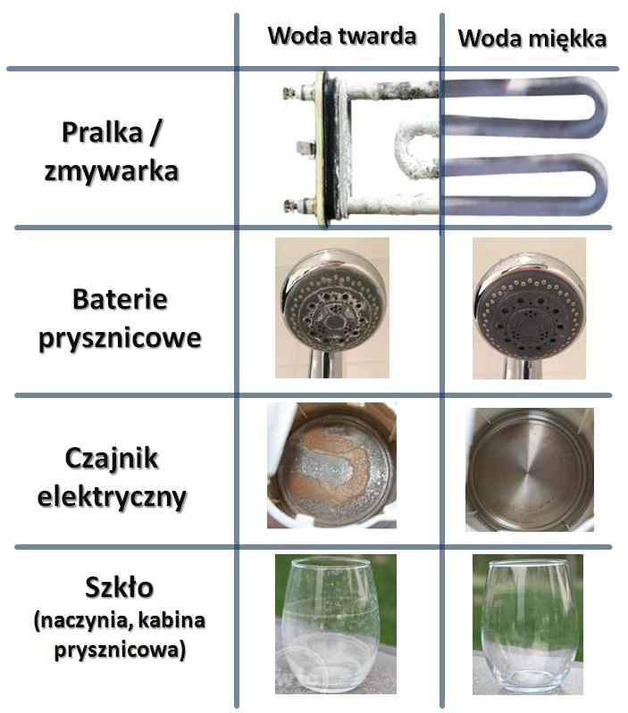 Twarda woda, zmiękczacz, www.water-star.pl