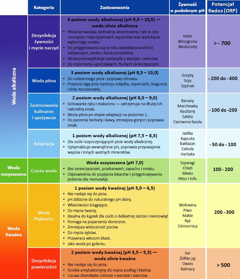 Tabela Ph, jonizatory wody