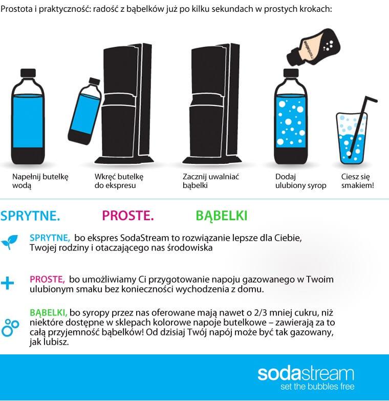 SodaStream ekspresy, saturator, woda gazowana