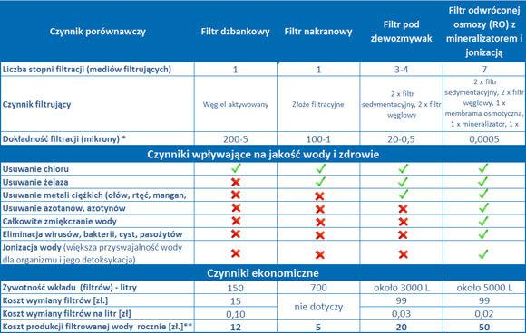 Porównanie systemów filtracji wody, rodzaje filtrów, ceny filtrów