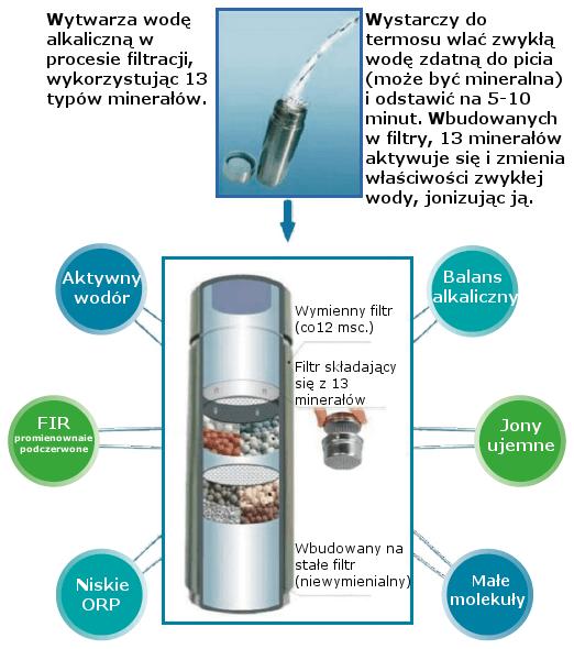 Alkalaine Water Flask Bidon alkaliczny jonizator wody