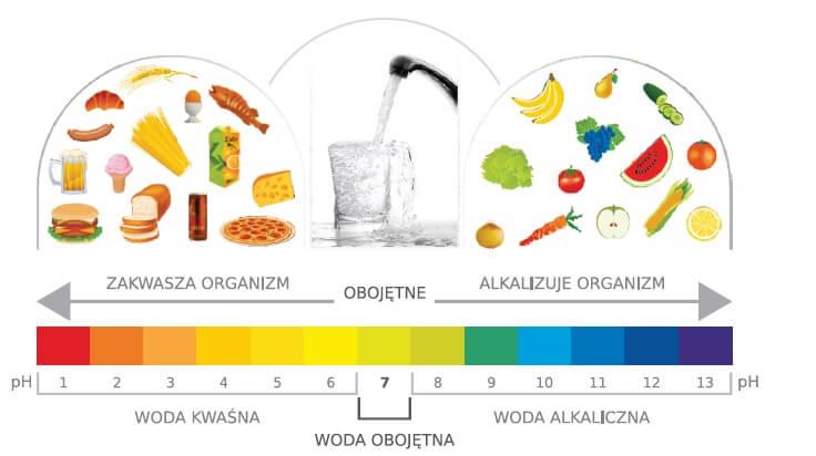 Woda alkaliczna działanie opinie jonizator wody Aquator