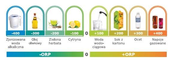 ORP woda alkaliczna jonizator