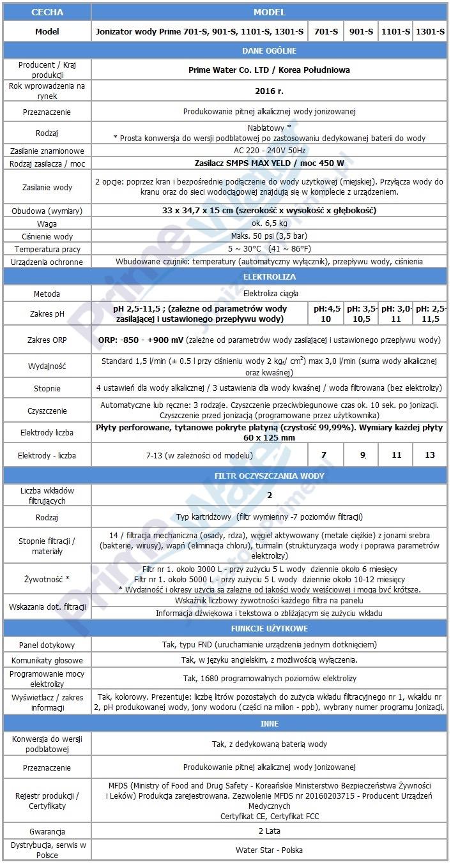 Jonizatory Prime Water specyfikacja
